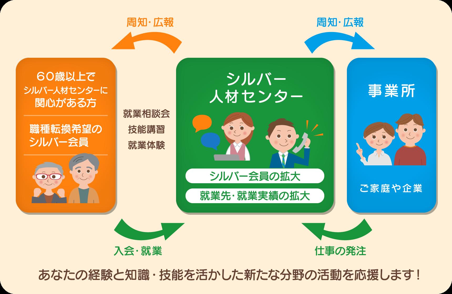 fig_katsuyakujinzai.png